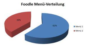 foodle-statistik
